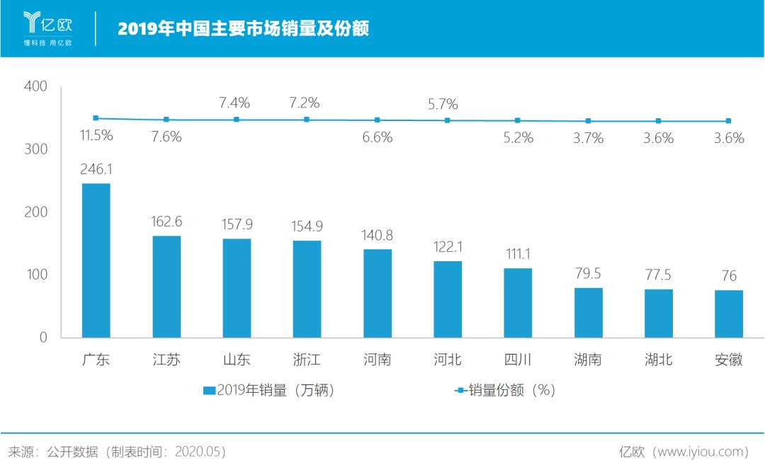 中国主要汽车消费市场